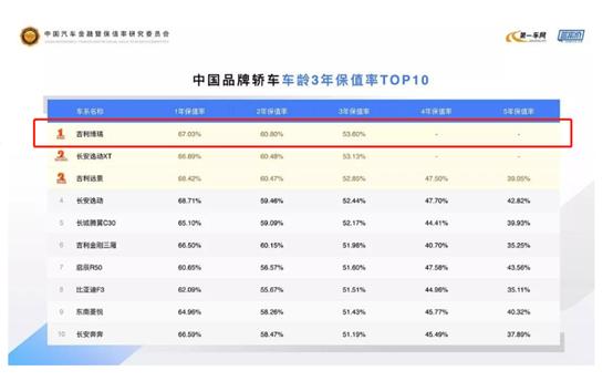 博瑞家族�N冠背面:中��品牌�I�保值率榜首 汽�殿堂
