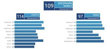 109分并列第一 三星S10+后置摄像头DxOMark评分公布